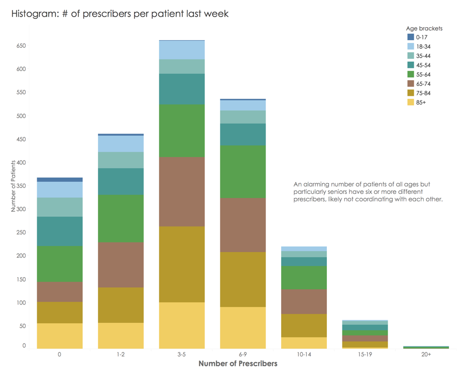 Chart showing a breakdwon of the number of prescribers per patient that have been looked up using Meds 360