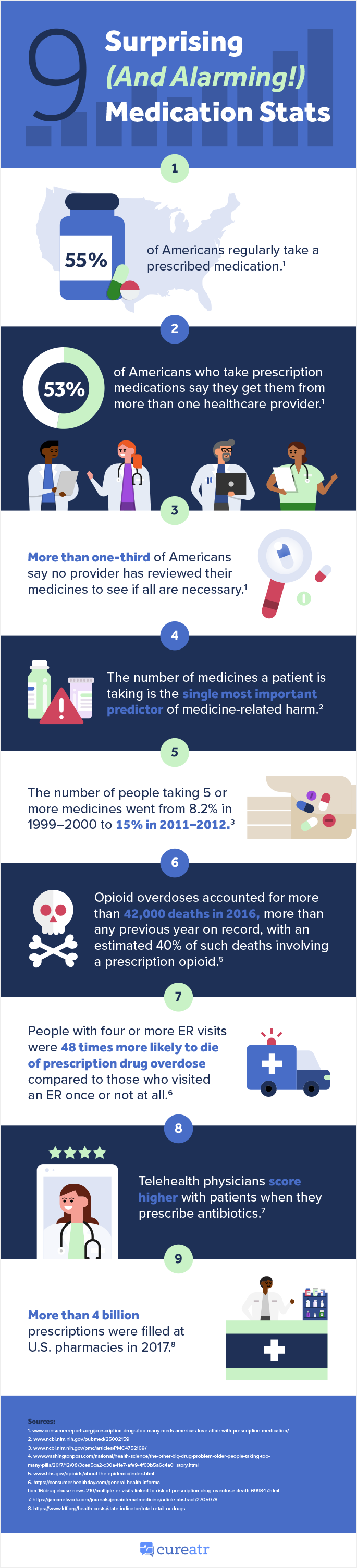 9 Surprising Medication Stats