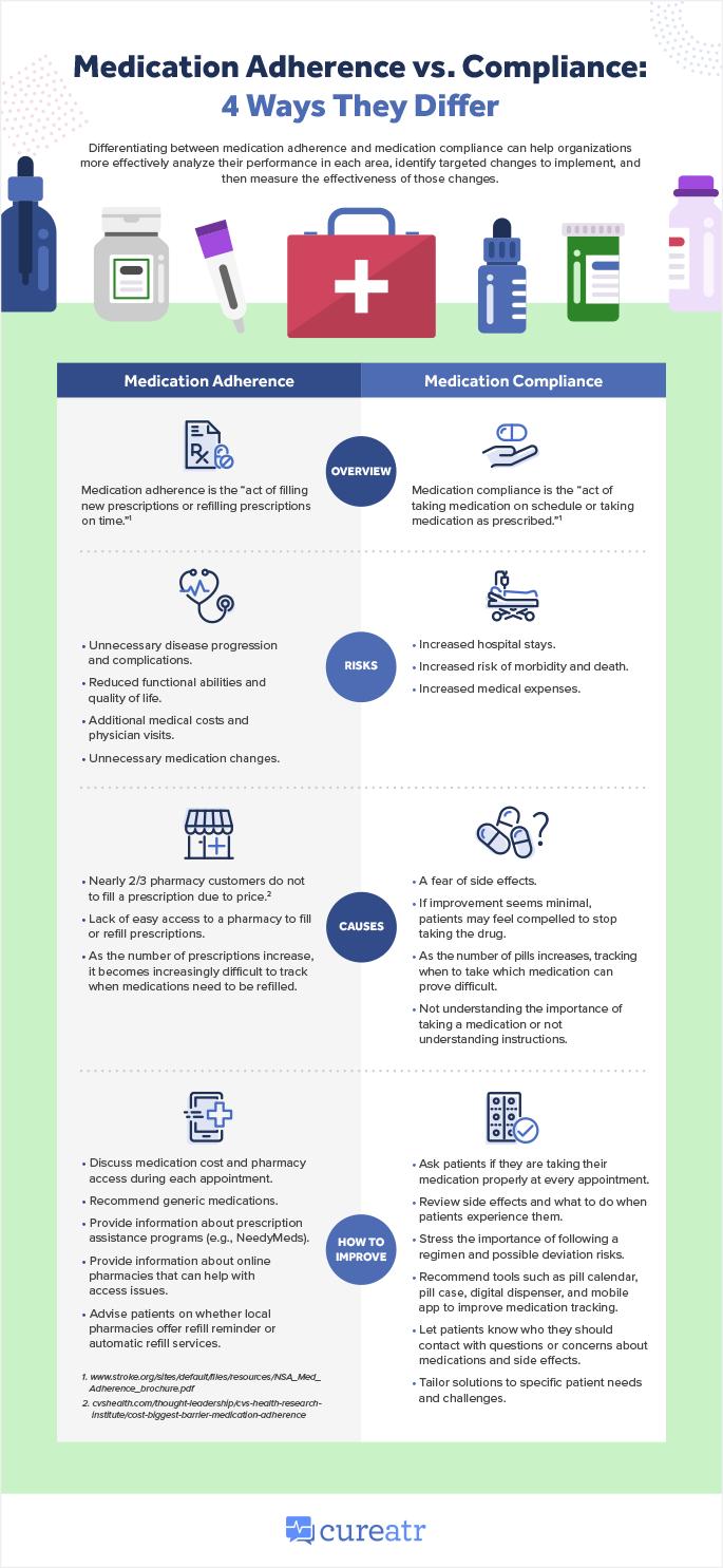 Medication Adherence vs. Compliance